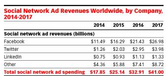 socmedad3 - Social Media Ad Spending